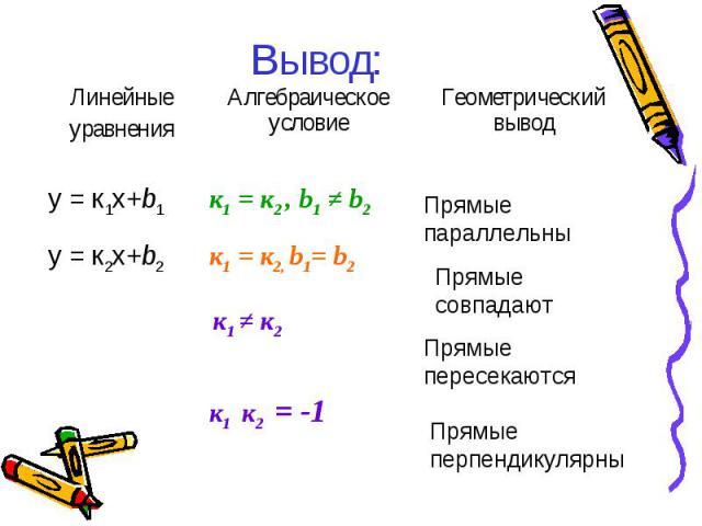 Вывод: Линейные уравнения Алгебраическое условие Геометрический вывод y = к1х+b1 к1 = к2 , b1 ≠ b2 y = к2х+b2 к1 = к2, b1= b2 к1 ≠ к2 к1 к2 = -1 Прямые параллельны Прямые совпадают Прямые перпендикулярны Прямые пересекаются