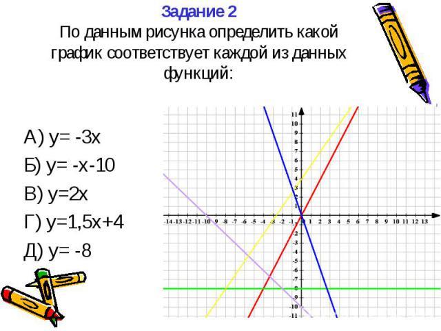 Задание 2 По данным рисунка определить какой график соответствует каждой из данных функций: А) y= -3x Б) y= -x-10 В) y=2x Г) y=1,5x+4 Д) y= -8