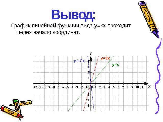 Вывод: График линейной функции вида у=kх проходит через начало координат. y=x y=3x y=-7x у х