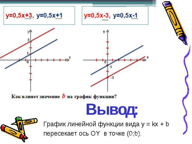 Вывод: График линейной функции вида y = kx + b пересекает ось ОY в точке (0;b).