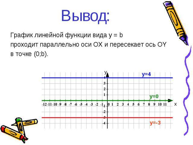 Вывод: График линейной функции вида y = b проходит параллельно оси ОХ и пересекает ось ОY в точке (0;b). y=4 y=-3 y=0 у х