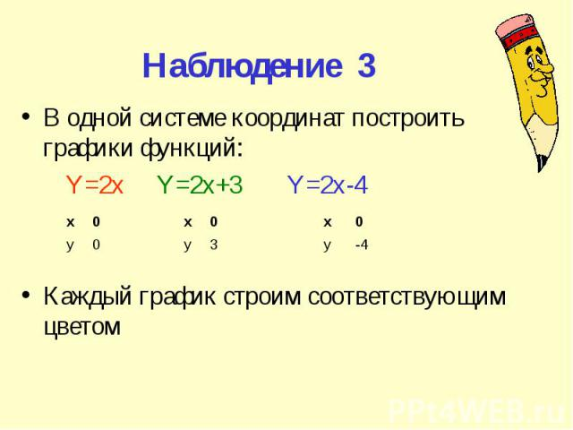 Наблюдение 3 В одной системе координат построить графики функций: Y=2x Y=2x+3 Y=2x-4 Каждый график строим соответствующим цветом х 0 у 0 х 0 у 3 х 0 у -4