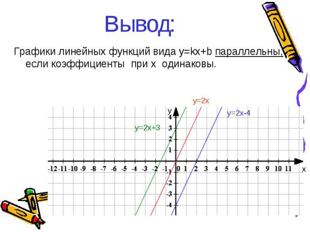 Вывод: Графики линейных функций вида y=kx+b параллельны, если коэффициенты при х одинаковы. у=2x+3 у=2x у=2x-4 у х