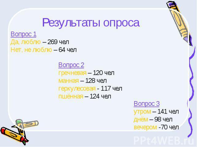 Результаты опросаВопрос 1Да, люблю – 269 челНет, не люблю – 64 чел