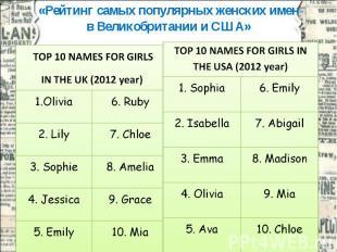«Рейтинг самых популярных женских имен в Великобритании и США»