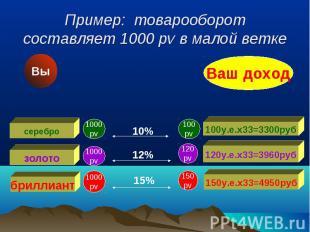 Пример: товарооборот составляет 1000 pv в малой ветке 1000 pv 1000 pv 1000 pv 10