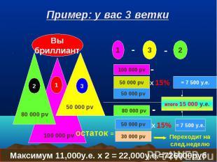 Пример: у вас 3 ветки Вы бриллиант 100 000 pv 80 000 pv 1 2 3 1 - 2 - 3 100 000