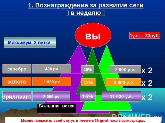 серебро золото бриллиант вы 400 pv 1 000 pv 2 000 pv x 2 2 000 у.е. 4 000 у.е. Максимум 3 ветки Большая ветка 1. Вознаграждение за развитие сети в неделю Можно повысить свой статус в течение 30 дней после регистрации. 10% 12% 15% 11 000 у.е. 1у.е. =…