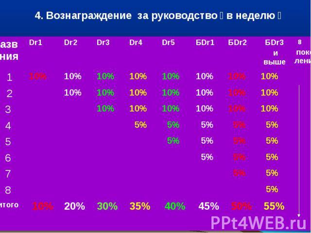 4. Вознаграждение за руководство в неделю назв ания Dr1Dr2Dr3Dr4Dr5БDr1БDr2БDr3 и выше 8 поко- лений 1 10% 2 3 4 5% 5 6 7 8 итого 10%20%30%35% 40% 45% 50% 55%