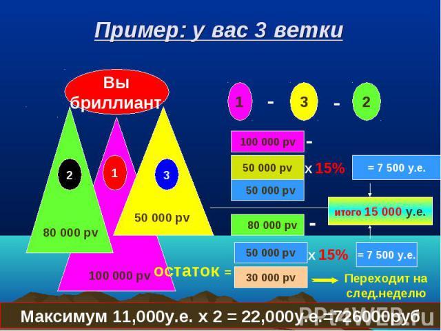 Пример: у вас 3 ветки Вы бриллиант 100 000 pv 80 000 pv 1 2 3 1 - 2 - 3 100 000 pv 80 000 pv 50 000 pv - 50 000 pv 30 000 pv - X 15% 50 000 pv = 7 500 у.е. итого 15 000 у.е. остаток = Переходит на след.неделю Максимум 11,000у.е. x 2 = 22,000у.е.=726000руб