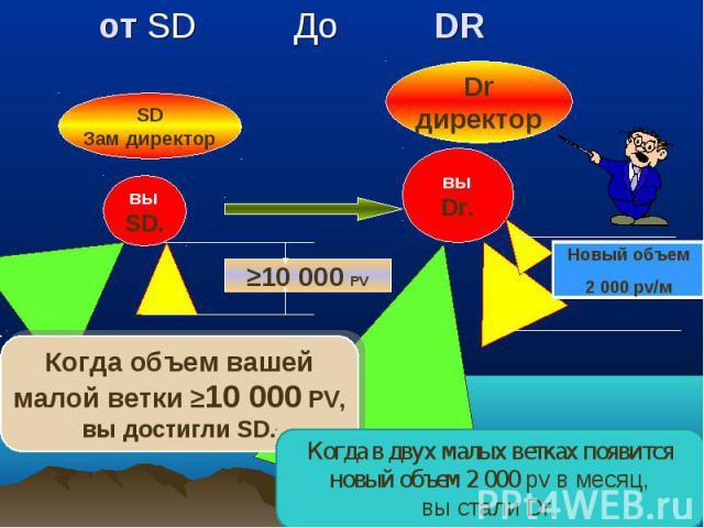 от SD До DR от SD До DR вы SD. вы Dr. 10 000 PV SD Зам директор Новый объем 2 000 pv/м Новый объем 2 000 pv/м Dr директор Когда объем вашей малой ветки 10 000 PV, вы достигли SD. Когда объем вашей малой ветки 10 000 PV, вы достигли SD. Когда в двух …