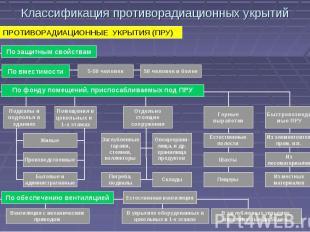 Классификация противорадиационных укрытий