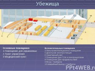 УбежищаОсновные помещения1 Помещение для укрываемых 2 Лункт управления3 Медицинс