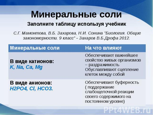 Минеральные солиЗаполните таблицу используя учебник С.Г. Мамонтова, В.Б. Захарова, Н.И. Сонина