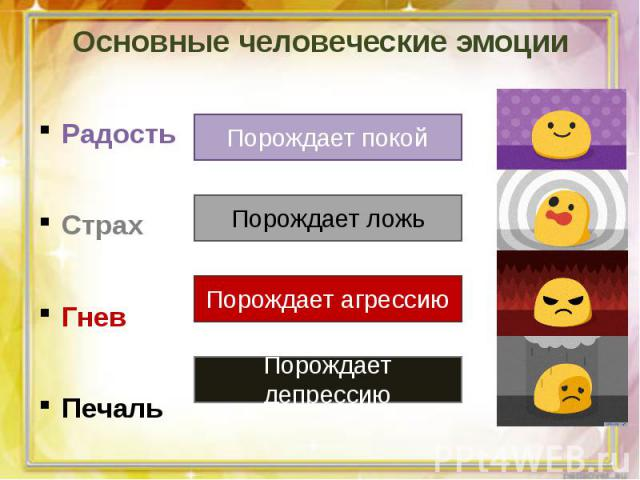 Основные человеческие эмоцииРадостьСтрахГневПечаль