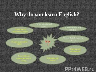 Why do you learn English?