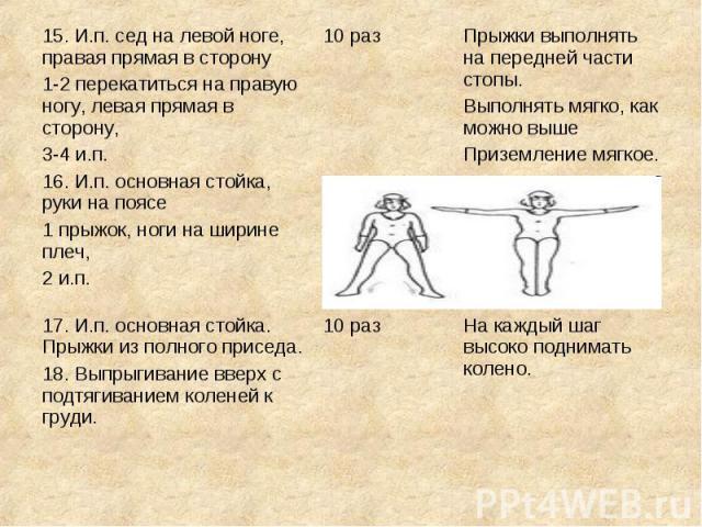 15. И.п. сед на левой ноге, правая прямая в сторону1-2 перекатиться на правую ногу, левая прямая в сторону,3-4 и.п.16. И.п. основная стойка, руки на поясе1 прыжок, ноги на ширине плеч,2 и.п.