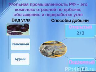Угольная промышленность РФ – это комплекс отраслей по добыче, обогащению и перер