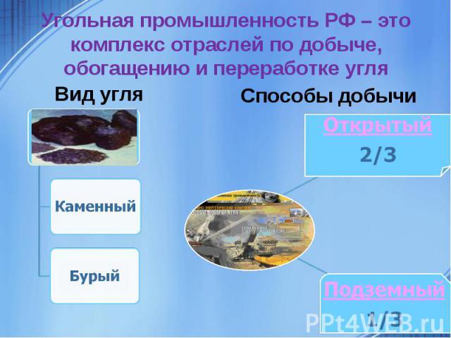 Угольная промышленность РФ – это комплекс отраслей по добыче, обогащению и переработке угля