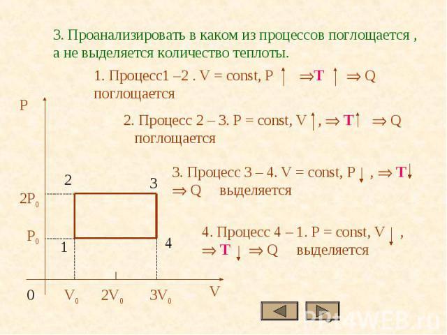 3. Проанализировать в каком из процессов поглощается , а не выделяется количество теплоты.1. Процесс1 –2 . V = const, P T Q поглощается2. Процесс 2 – 3. P = const, V , T Q поглощается3. Процесс 3 – 4. V = const, P , T Q выделяется 4. Процесс 4 – 1. …