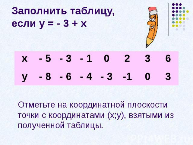 Заполнить таблицу, если у = - 3 + хОтметьте на координатной плоскости точки с координатами (х;у), взятыми из полученной таблицы.