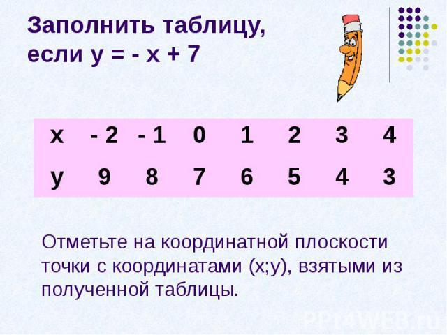 Заполнить таблицу, если у = - х + 7Отметьте на координатной плоскости точки с координатами (х;у), взятыми из полученной таблицы.