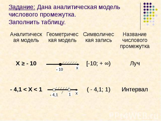 Задание: Дана аналитическая модель числового промежутка.Заполнить таблицу.