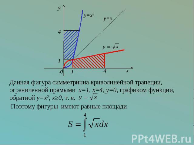 Данная фигура симметрична криволинейной трапеции,ограниченной прямыми x=1, x=4, y=0, графиком функции, обратной y=x2, x≥0, т. е.
