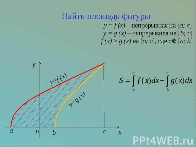 Найти площадь фигурыy = f (x) – непрерывная на [a; c] y = g (x) – непрерывная на [b; c] f (x) ≥ g (x) на [a; c], где с [a; b]