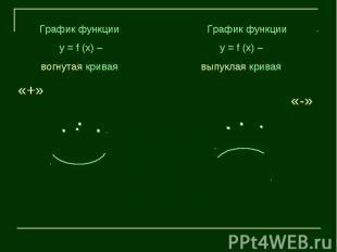 График функции у = f (х) – вогнутая кривая График функции у = f (х) – выпуклая к
