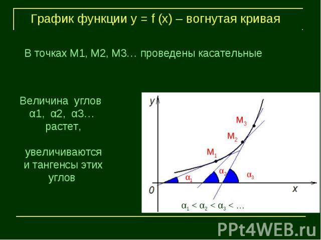 График функции у = f (х) – вогнутая криваяВ точках М1, М2, М3… проведены касательныеВеличина углов α1, α2, α3… растет, увеличиваются и тангенсы этих углов