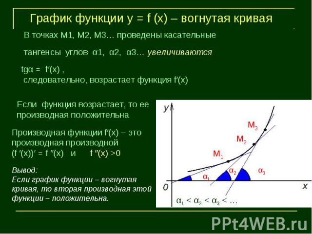 График функции у = f (х) – вогнутая криваяВ точках М1, М2, М3… проведены касательныетангенсы углов α1, α2, α3… увеличиваются следовательно, возрастает функция f′(х)Если функция возрастает, то ее производная положительнаПроизводная функции f′(х) – эт…