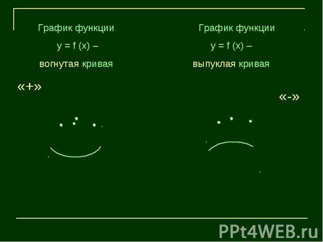 График функции у = f (х) – вогнутая кривая График функции у = f (х) – выпуклая кривая