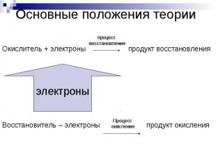 Основные положения теорииОкислитель + электроны продукт восстановленияВосстанови