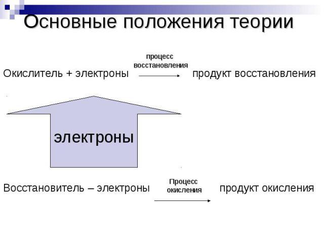 Основные положения теорииОкислитель + электроны продукт восстановленияВосстановитель – электроны продукт окисления