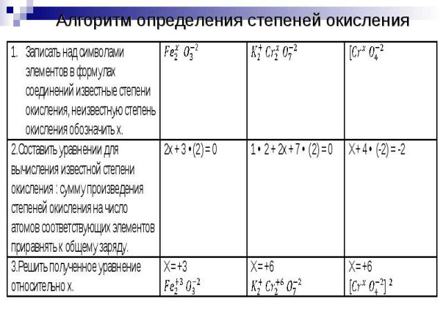 Алгоритм определения степеней окисления