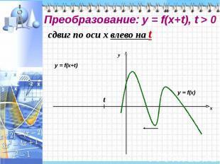 Преобразование: у = f(x+t), t > 0
