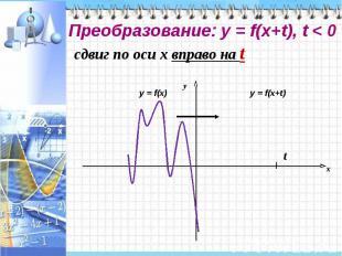 Преобразование: у = f(x+t), t < 0