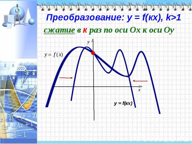 Преобразование: у = f(кx), k>1сжатие в к раз по оси Ох к оси Оу