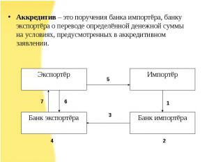Аккредитив – это поручения банка импортёра, банку экспортёра о переводе определё