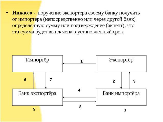 Инкассо - поручение экспортера своему банку получить от импортера (непосредственно или через другой банк) определенную сумму или подтверждение (акцепт), что эта сумма будет выплачена в установленный срок.