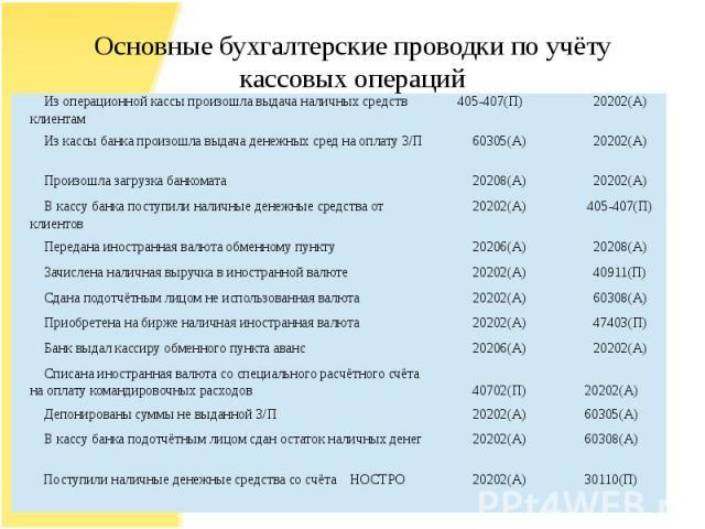 Основные бухгалтерские проводки по учёту кассовых операций