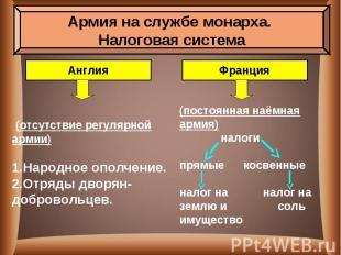 (отсутствие регулярной армии)Народное ополчение.Отряды дворян-добровольцев.посто