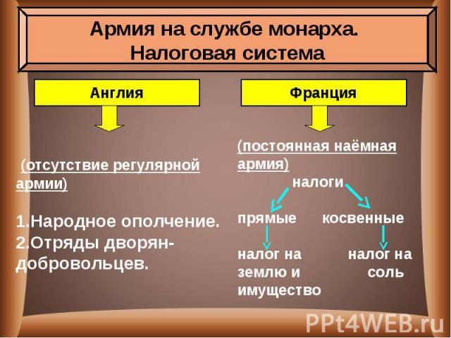 (отсутствие регулярной армии)Народное ополчение.Отряды дворян-добровольцев.постоянная наёмная армия) налогипрямые косвенныеналог на налог наземлю и сольимущество