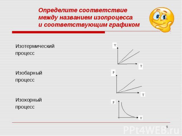 Определите соответствие между названием изопроцессаи соответствующим графиком