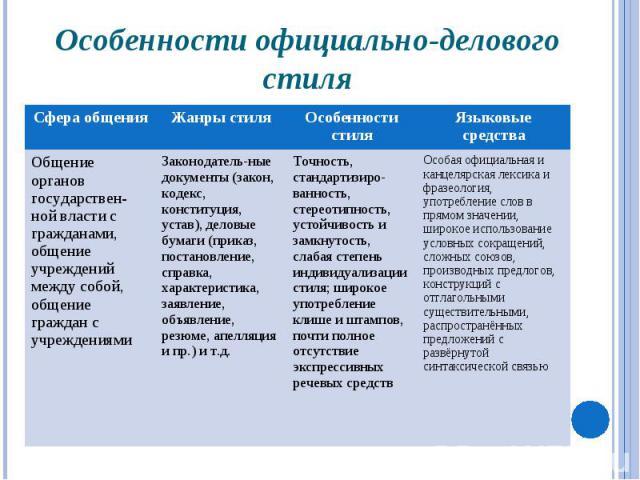Особенности официально-делового стиля