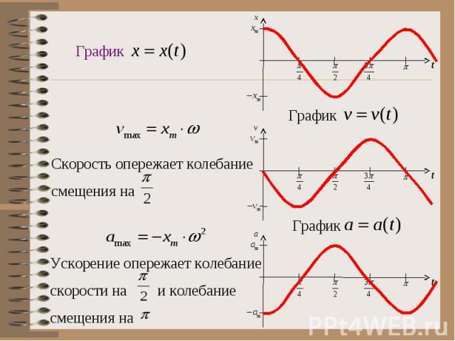 Скорость опережает колебаниесмещения на Ускорение опережает колебаниескорости на и колебаниесмещения на