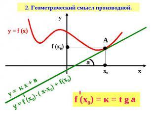 2. Геометрический смысл производной.