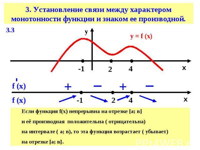 3. Установление связи между характером монотонности функции и знаком ее производной.Если функция f(х) непрерывна на отрезке [а; в] и её производная положительна ( отрицательна) на интервале ( а; в), то эта функция возрастает ( убывает)на отрезке [а; в].