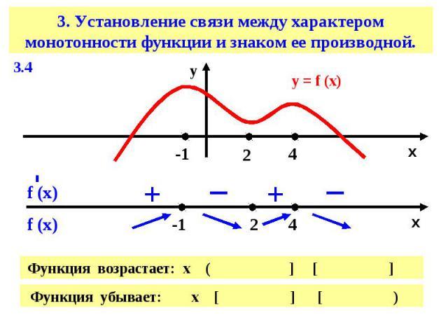 3. Установление связи между характером монотонности функции и знаком ее производной.